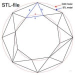 stl-file